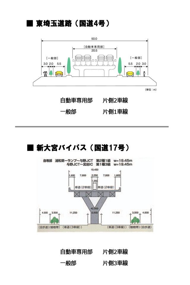 東埼玉道路と新大宮バイパスの比較