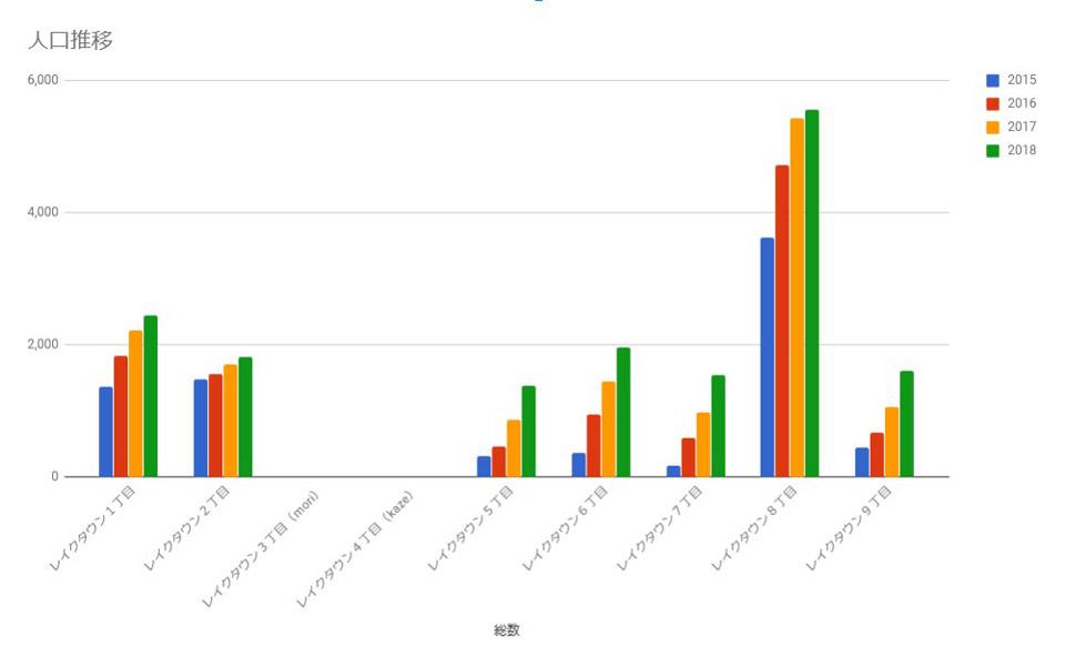 2015-2018年 レイクタウン人口変化